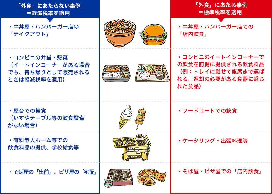外食に当たらない事例、外食に当たる事例の画像