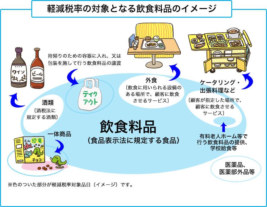 軽減税率の対象となる飲食料品のイメージ