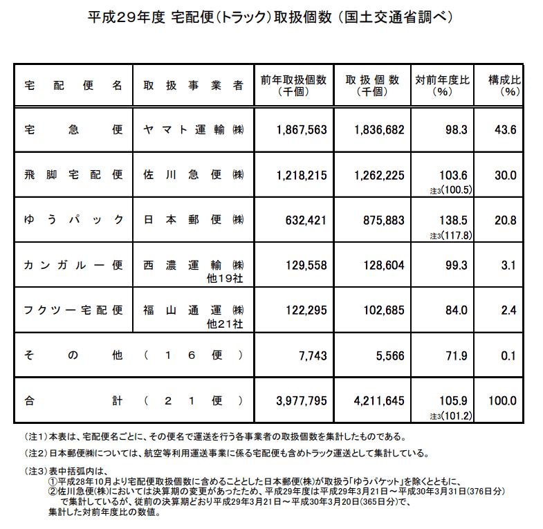 平静29年度宅配便取扱個数の表